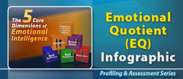 Emotional Quotient (EQ) Profile Infographic
